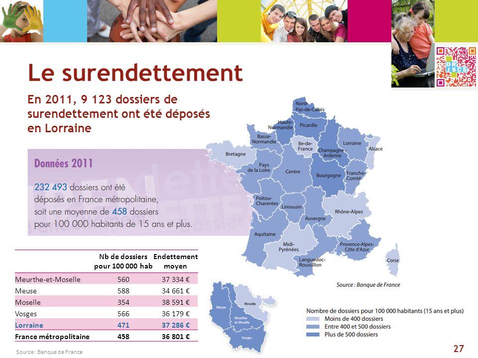 Le surendettement En 2011, 9 123 dossiers de surendettement ont été déposés en Lorraine Source : Banque de France 27 Nb de dossiers pour 100 000 hab E