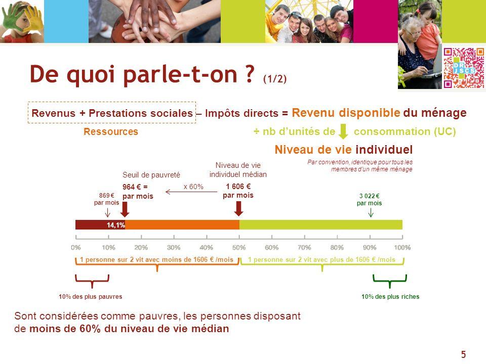 De quoi parle-t-on ? (1/2) Sont considérées comme pauvres, les personnes disposant de moins de 60% du niveau de vie médian Revenus + Prestations socia