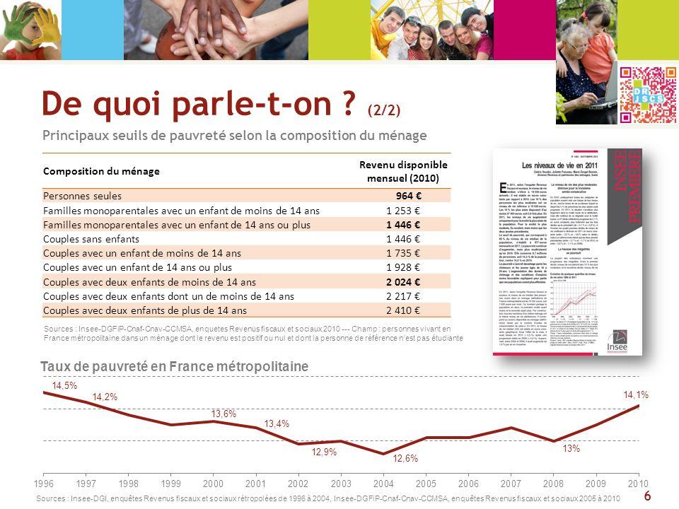 1 Lorrain sur 7 vit sous le seuil de pauvreté Avec 14,6%, la Lorraine est, en 2010, la 8e région de France la plus touchée par la pauvreté Un taux de pauvreté en hausse dans les quatre départements lorrains 7 © IGN – DRJSCS de Lorraine 2013 Source : Insee RDL 2010 Taux de pauvreté en France métropolitaine en 2010 (14,1%) 14,6 % 19,5% 15,4% 16,3%19,4% 19,7% 15,3% 15,2% Tx de pauvreté à 60 % (< 964 ) Tx de pauvreté à 50 % (< 803 ) Tx de pauvreté à 40 % (< 642 ) Meurthe-et-Moselle14,07,83,2 Meuse15,58,23,2 Moselle14,58,03,4 Vosges15,38,23,3 Lorraine14,68,03,3 France métropolitaine14,17,83,2 Source : Insee RDL 2010