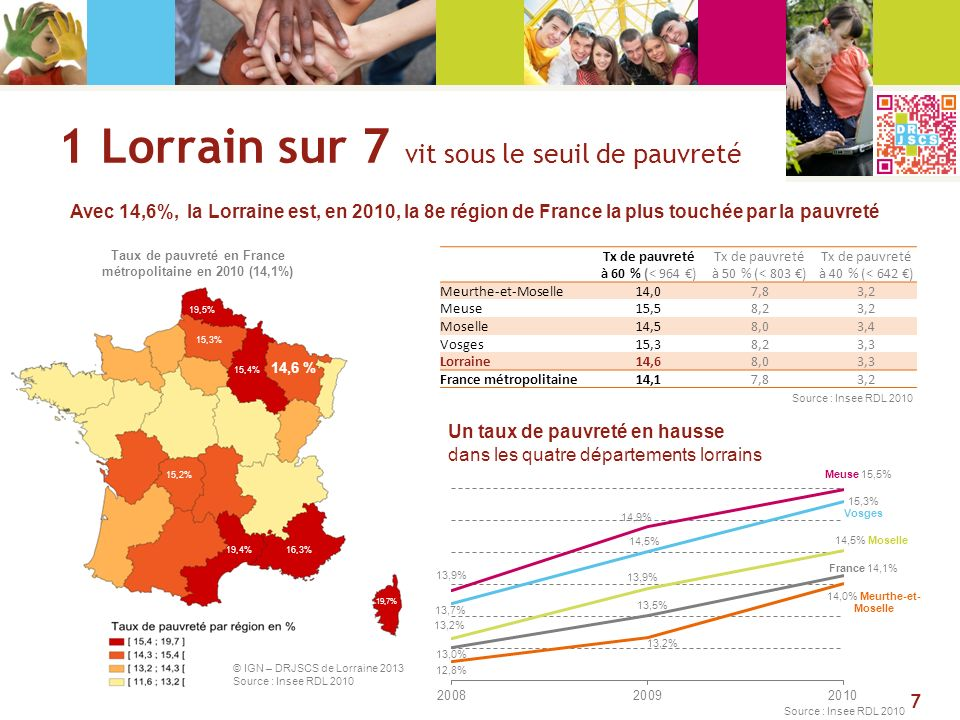 1 Lorrain sur 7 vit sous le seuil de pauvreté Avec 14,6%, la Lorraine est, en 2010, la 8e région de France la plus touchée par la pauvreté Un taux de