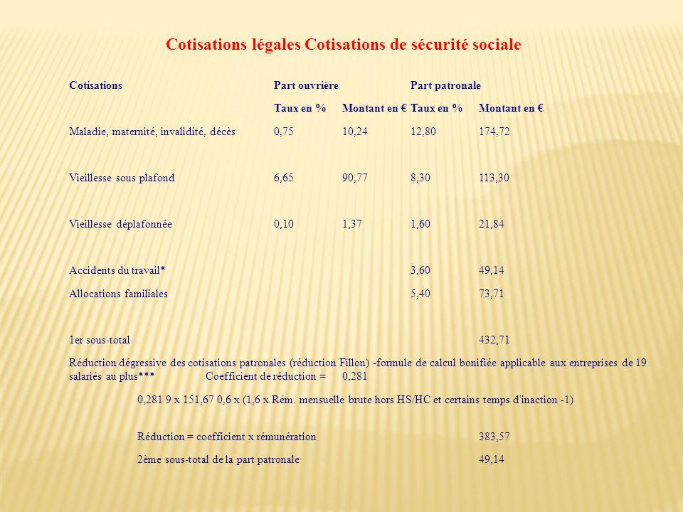 Cotisations Part ouvrière Part patronale Taux en % Montant en Taux en % Montant en Maladie, maternité, invalidité, décès 0,75 10,24 12,80 174,72 Vieil