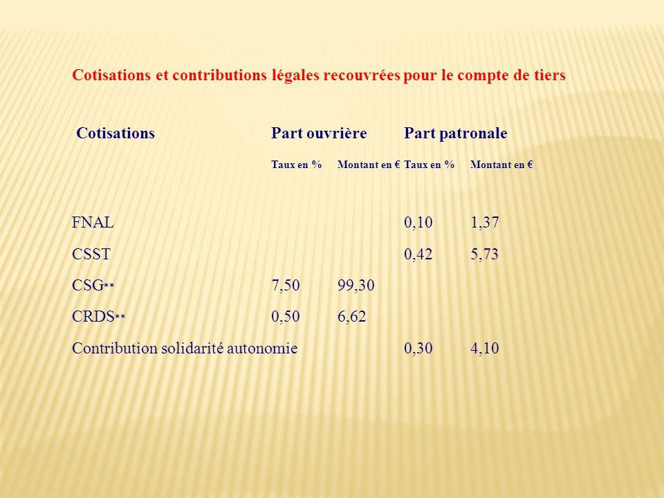 Cotisations et contributions légales recouvrées pour le compte de tiers Cotisations Part ouvrière Part patronale Taux en % Montant en Taux en % Montan