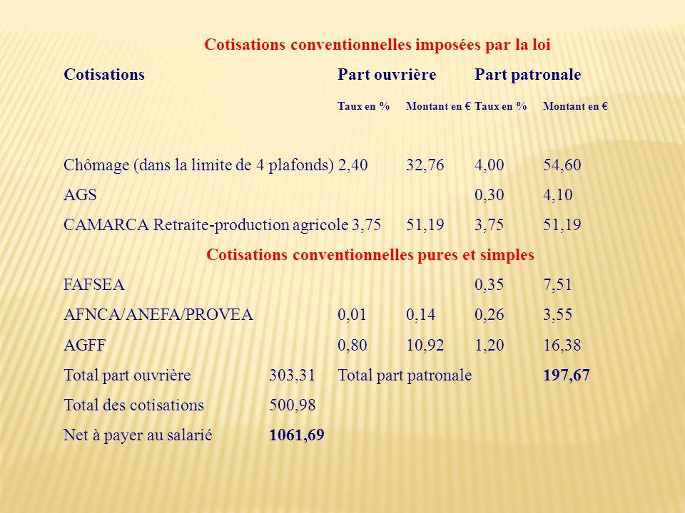 Cotisations conventionnelles imposées par la loi Cotisations Part ouvrière Part patronale Taux en % Montant en Taux en % Montant en Chômage (dans la l