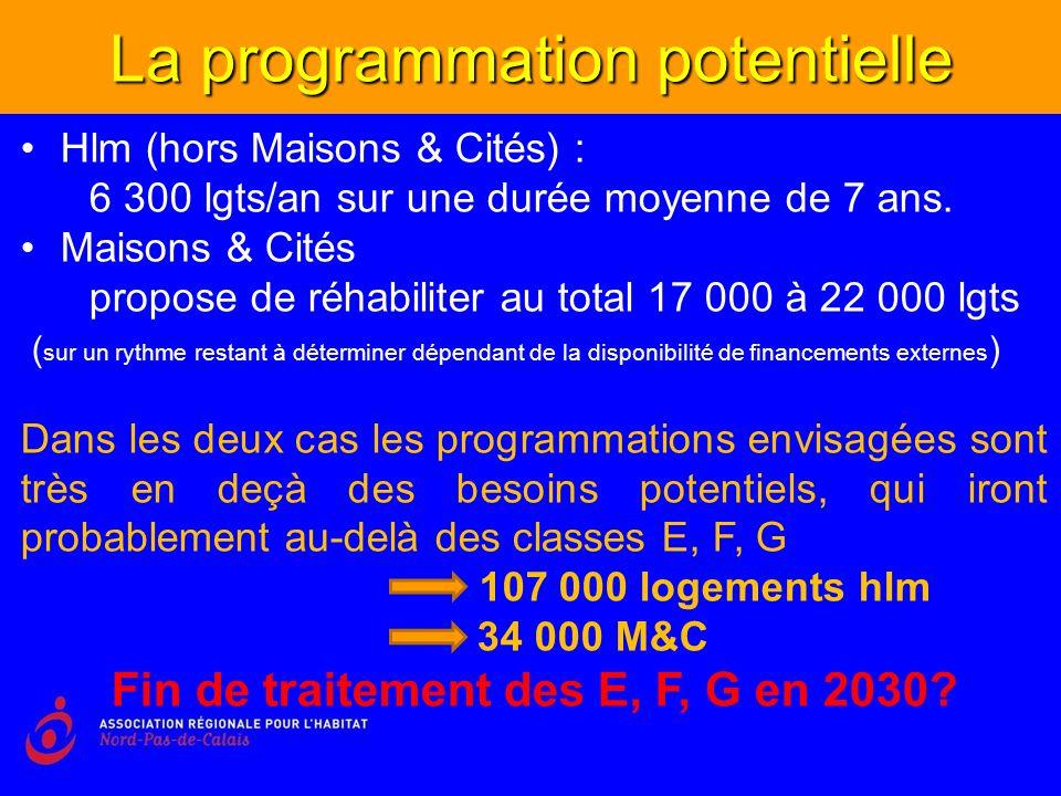 La programmation potentielle Hlm (hors Maisons & Cités) : 6 300 lgts/an sur une durée moyenne de 7 ans.