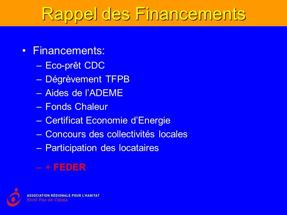 Rappel des Financements Financements: –Eco-prêt CDC –Dégrèvement TFPB –Aides de lADEME –Fonds Chaleur –Certificat Economie dEnergie –Concours des collectivités locales –Participation des locataires –+ FEDER