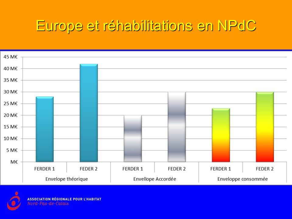 Europe et réhabilitations en NPdC Une mesure très délicate à prendre en compte