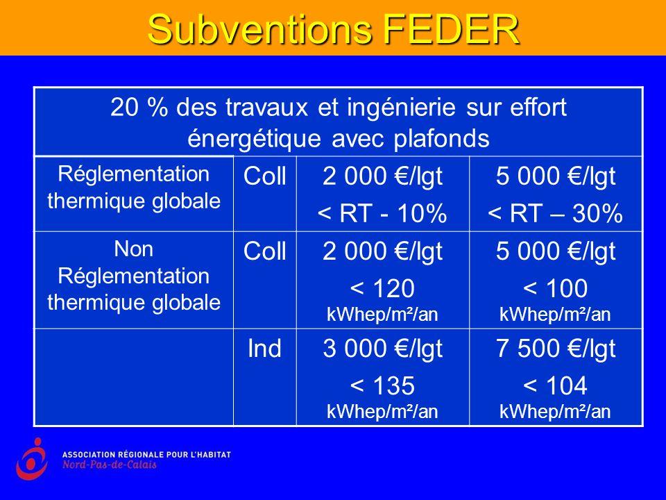 Subventions FEDER 20 % des travaux et ingénierie sur effort énergétique avec plafonds Réglementation thermique globale Coll2 000 /lgt < RT - 10% 5 000 /lgt < RT – 30% Non Réglementation thermique globale Coll2 000 /lgt < 120 kWhep/m²/an 5 000 /lgt < 100 kWhep/m²/an Ind3 000 /lgt < 135 kWhep/m²/an 7 500 /lgt < 104 kWhep/m²/an