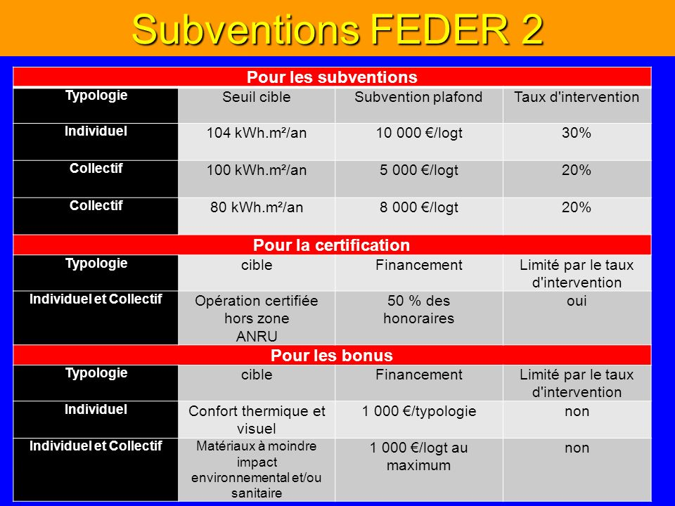 Subventions FEDER 2 Pour les subventions Typologie Seuil cibleSubvention plafondTaux d'intervention Individuel 104 kWh.m²/an10 000 /logt30% Collectif