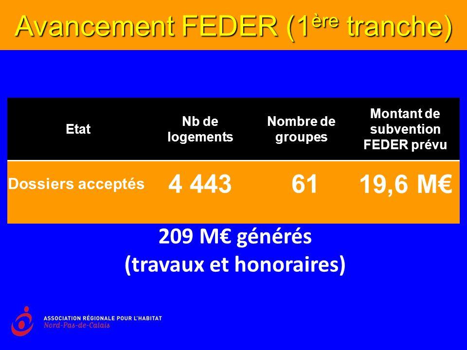 Etat Nb de logements Nombre de groupes Montant de subvention FEDER prévu Dossiers acceptés 4 443 61 19,6 M Avancement FEDER (1 ère tranche) 209 M générés (travaux et honoraires)