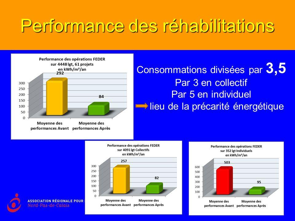 Performance des réhabilitations Consommations divisées par 3,5 Par 3 en collectif Par 5 en individuel lieu de la précarité énergétique