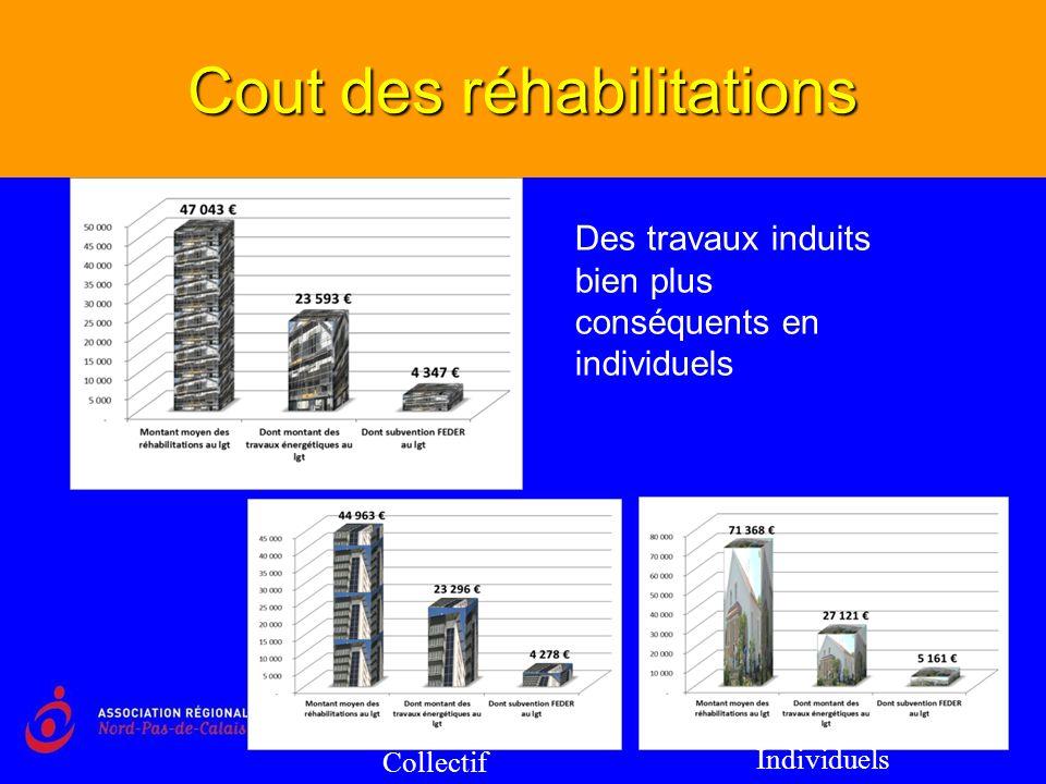 Cout des réhabilitations Des travaux induits bien plus conséquents en individuels Collectif Individuels