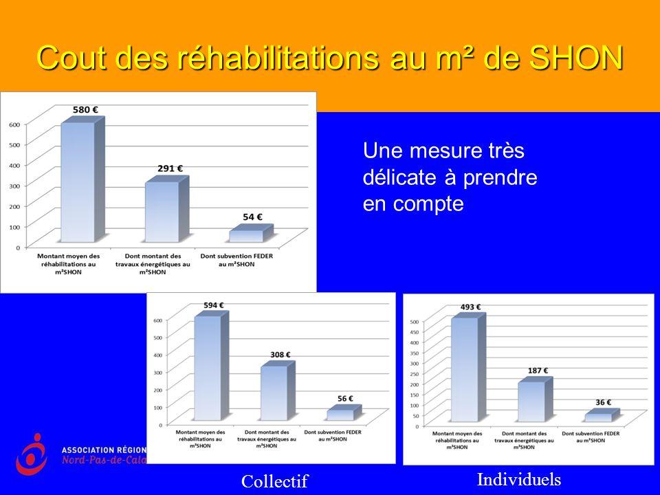Cout des réhabilitations au m² de SHON Une mesure très délicate à prendre en compte Collectif Individuels