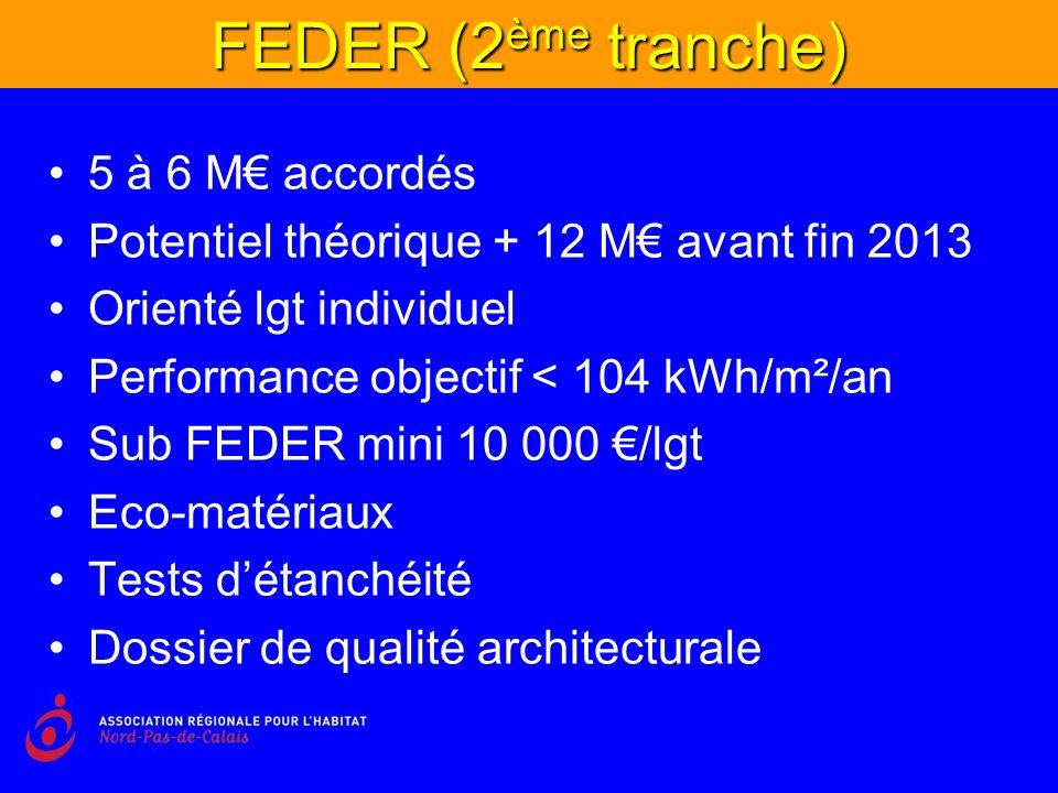 FEDER (2 ème tranche) 5 à 6 M accordés Potentiel théorique + 12 M avant fin 2013 Orienté lgt individuel Performance objectif < 104 kWh/m²/an Sub FEDER mini 10 000 /lgt Eco-matériaux Tests détanchéité Dossier de qualité architecturale