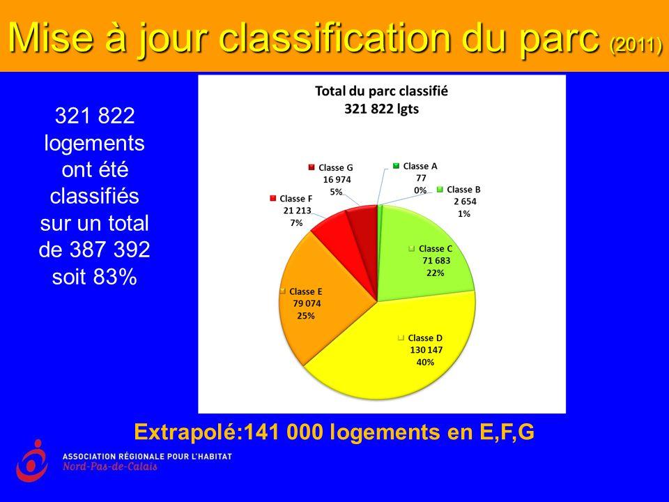Mise à jour classification du parc (2011) Extrapolé:141 000 logements en E,F,G 321 822 logements ont été classifiés sur un total de 387 392 soit 83%