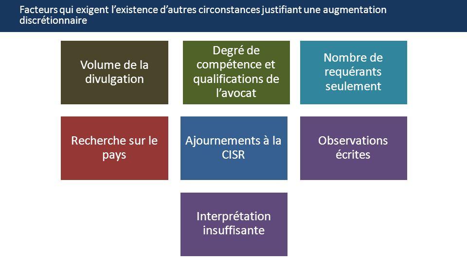 Volume de la divulgation Degré de compétence et qualifications de lavocat Nombre de requérants seulement Recherche sur le pays Ajournements à la CISR