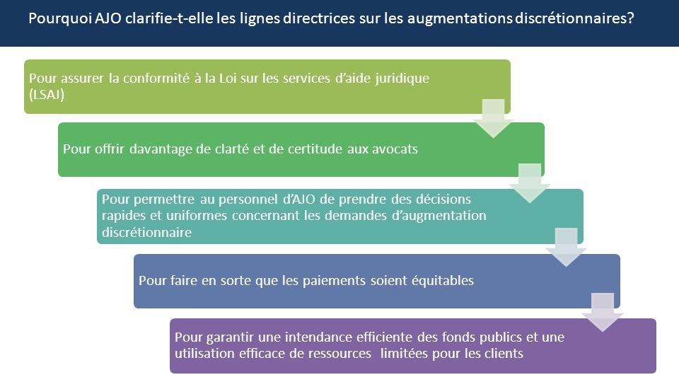 Pourquoi AJO clarifie-t-elle les lignes directrices sur les augmentations discrétionnaires? Pour assurer la conformité à la Loi sur les services daide