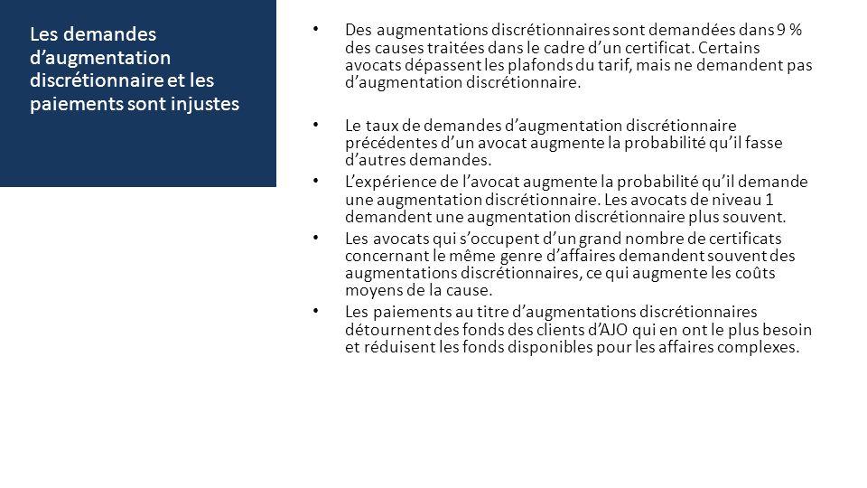 Les demandes daugmentation discrétionnaire et les paiements sont injustes Des augmentations discrétionnaires sont demandées dans 9 % des causes traitées dans le cadre dun certificat.