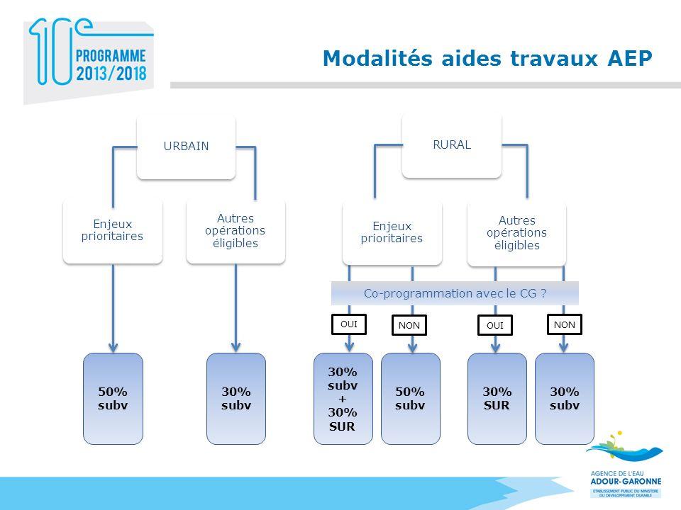 Modalités aides travaux AEP URBAINRURAL Enjeux prioritaires Autres opérations éligibles 50% subv 30% subv 50% subv 30% SUR 30% subv OUI Co-programmati