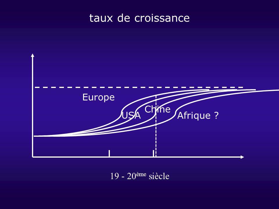 19 - 20 ème siècle taux de croissance Chine Afrique ? Europe USA