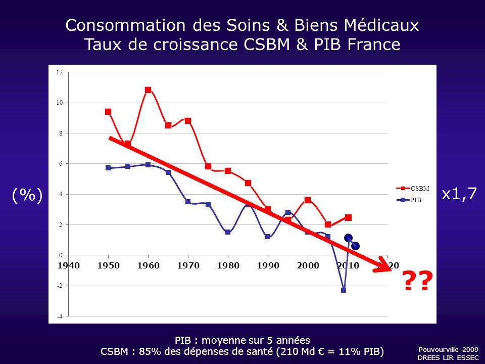 Consommation des Soins & Biens Médicaux Taux de croissance CSBM & PIB France Pouvourville 2009 DREES LIR ESSEC x1,7 (%) ?? PIB : moyenne sur 5 années