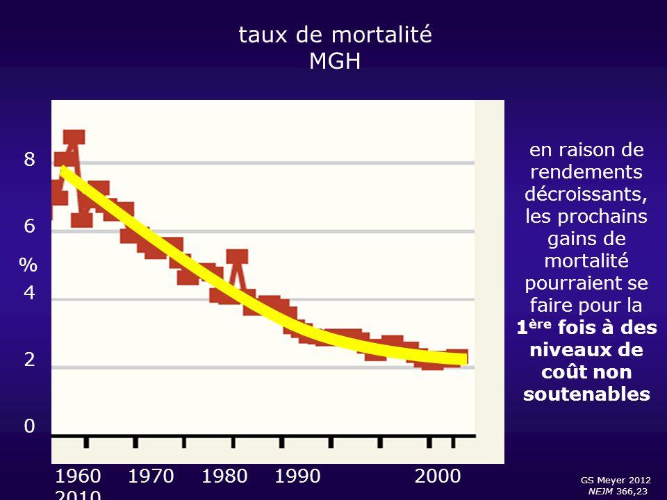 taux de mortalité MGH GS Meyer 2012 NEJM 366,23 8642086420 % 1960 1970 1980 1990 2000 2010 en raison de rendements décroissants, les prochains gains d