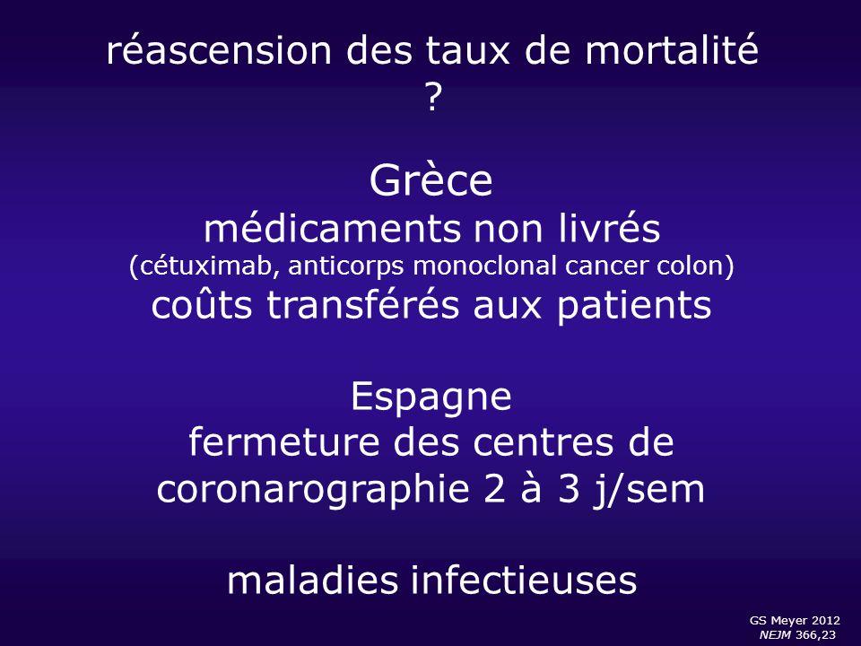 réascension des taux de mortalité ? GS Meyer 2012 NEJM 366,23 Grèce médicaments non livrés (cétuximab, anticorps monoclonal cancer colon) coûts transf