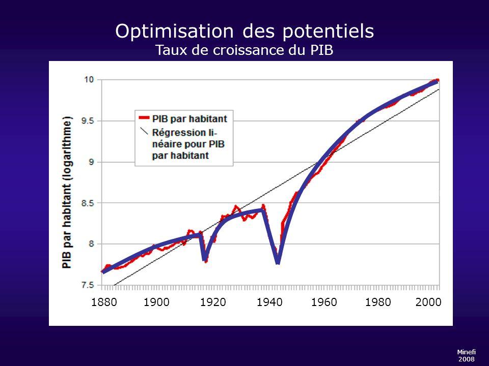 Optimisation des potentiels Taux de croissance du PIB Minefi 2008 1880 1900 1920 1940 1960 1980 2000
