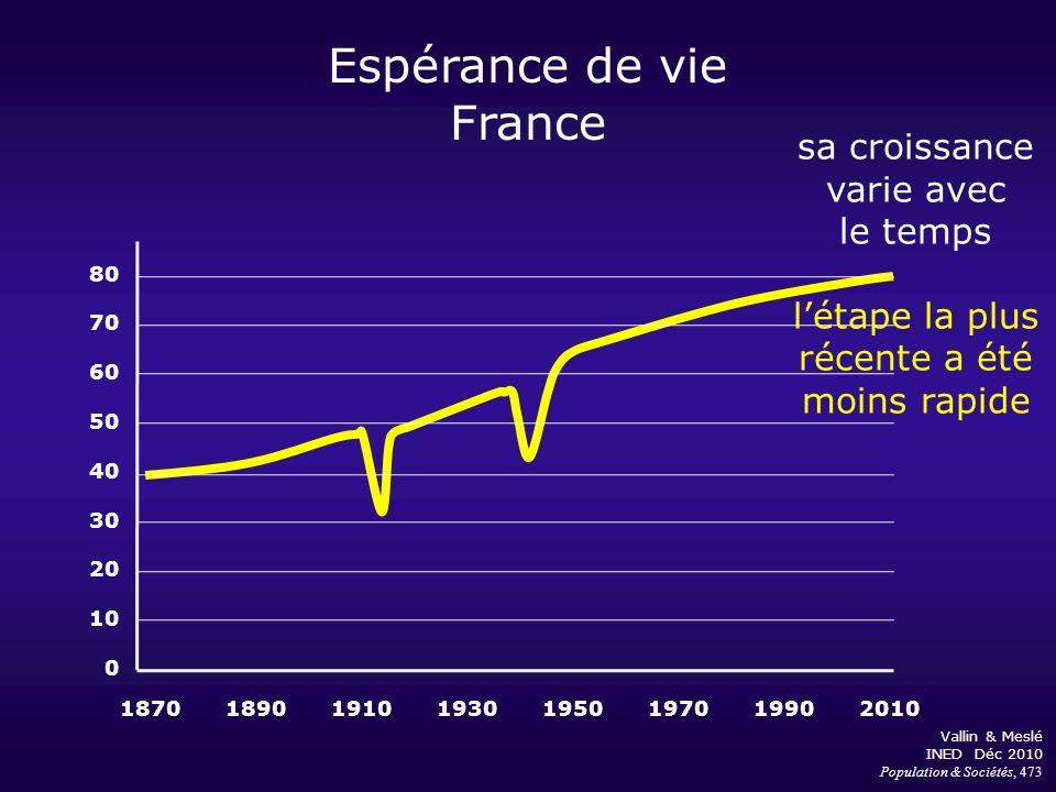 Espérance de vie France 18701890191019301950197019902010 80 70 60 50 40 30 20 10 0 sa croissance varie avec le temps létape la plus récente a été moin