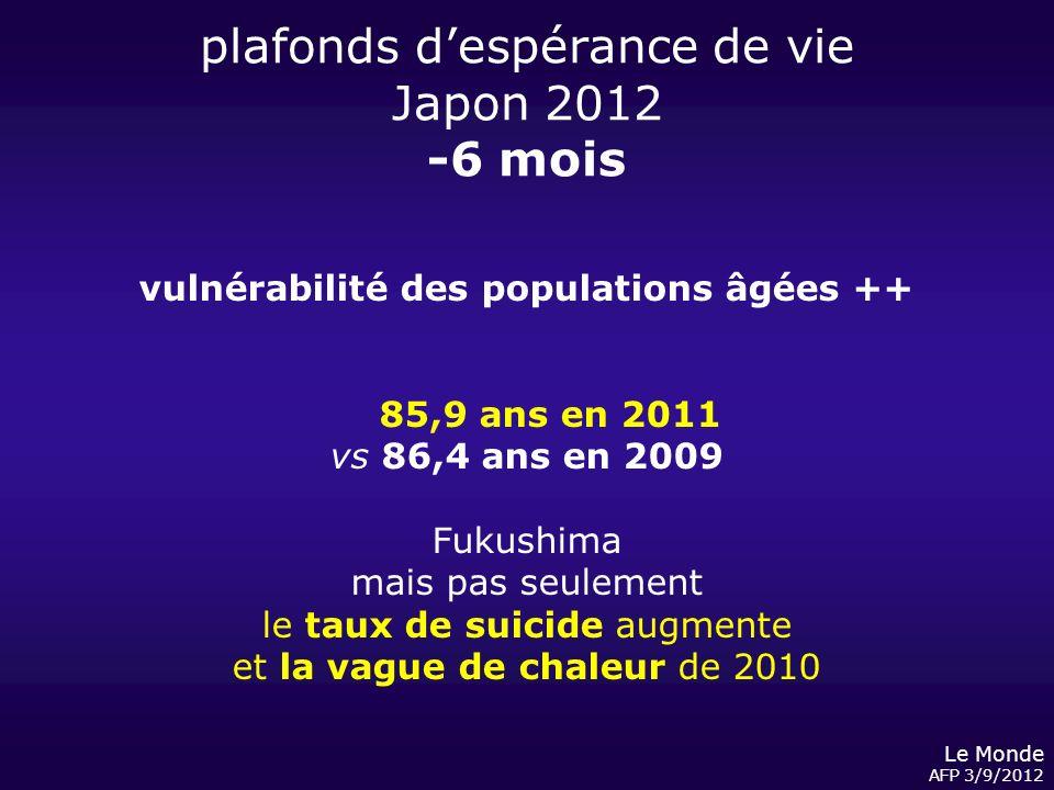 plafonds despérance de vie Japon 2012 -6 mois Le Monde AFP 3/9/2012 vulnérabilité des populations âgées ++ 85,9 ans en 2011 vs 86,4 ans en 2009 Fukush