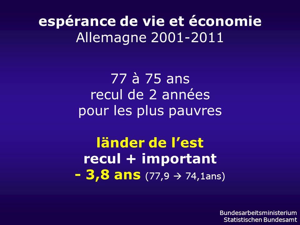 espérance de vie et économie Allemagne 2001-2011 Bundesarbeitsministerium Statistischen Bundesamt 77 à 75 ans recul de 2 années pour les plus pauvres