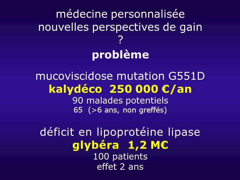 médecine personnalisée nouvelles perspectives de gain ? mucoviscidose mutation G551D kalydéco 250 000 /an 90 malades potentiels 65 (>6 ans, non greffé