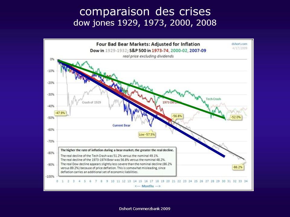 comparaison des crises dow jones 1929, 1973, 2000, 2008 Dshort Commerzbank 2009