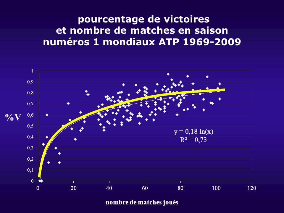pourcentage de victoires et nombre de matches en saison numéros 1 mondiaux ATP 1969-2009 %V nombre de matches joués