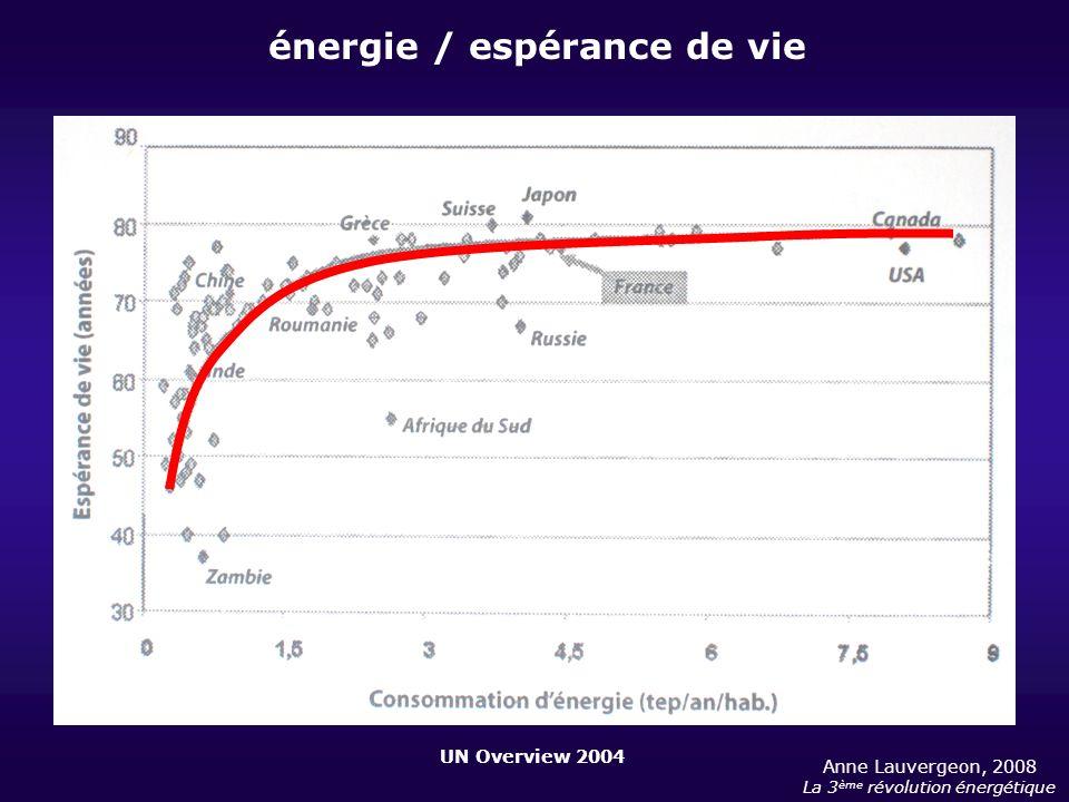 UN Overview 2004 Anne Lauvergeon, 2008 La 3 ème révolution énergétique énergie / espérance de vie