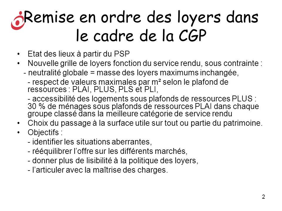 2 Remise en ordre des loyers dans le cadre de la CGP Etat des lieux à partir du PSP Nouvelle grille de loyers fonction du service rendu, sous contrain