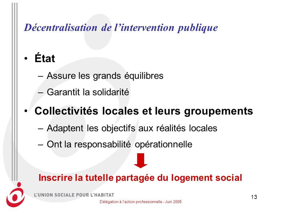 Délégation à l'action professionnelle - Juin 2008 13 Décentralisation de lintervention publique État –Assure les grands équilibres –Garantit la solida