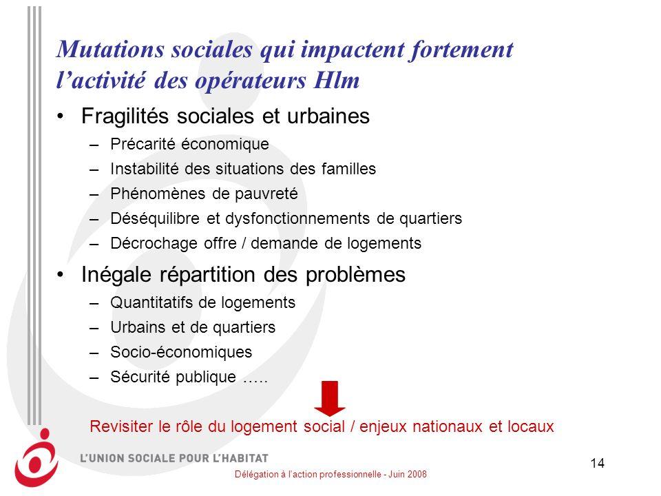Délégation à l'action professionnelle - Juin 2008 14 Mutations sociales qui impactent fortement lactivité des opérateurs Hlm Fragilités sociales et ur