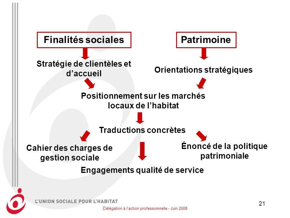 Délégation à l'action professionnelle - Juin 2008 21 Cahier des charges de gestion sociale Finalités socialesPatrimoine Stratégie de clientèles et dac