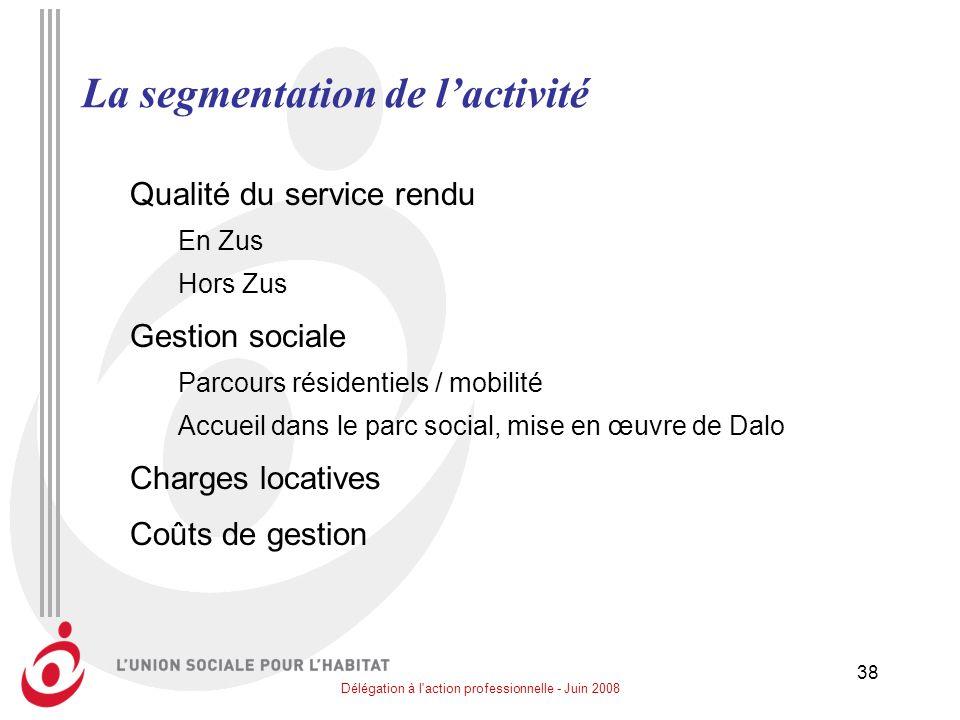 Délégation à l'action professionnelle - Juin 2008 38 La segmentation de lactivité Qualité du service rendu En Zus Hors Zus Gestion sociale Parcours ré