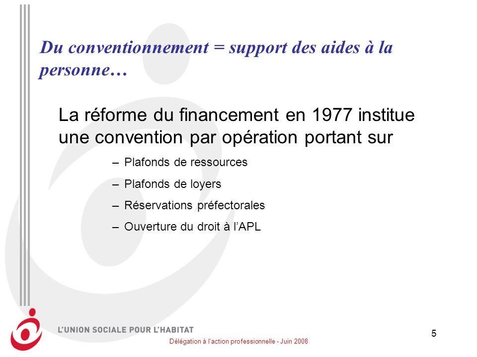 Délégation à l'action professionnelle - Juin 2008 5 Du conventionnement = support des aides à la personne… La réforme du financement en 1977 institue