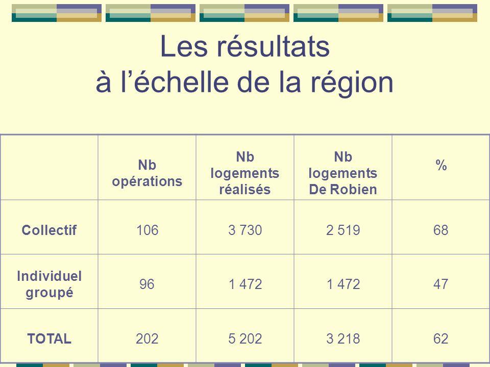 Les résultats à léchelle de la région Nb opérations Nb logements réalisés Nb logements De Robien % Collectif1063 7302 51968 Individuel groupé 961 472