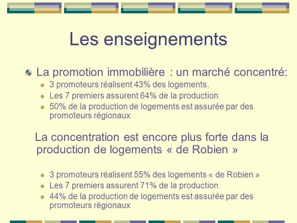Les enseignements La promotion immobilière : un marché concentré: 3 promoteurs réalisent 43% des logements.
