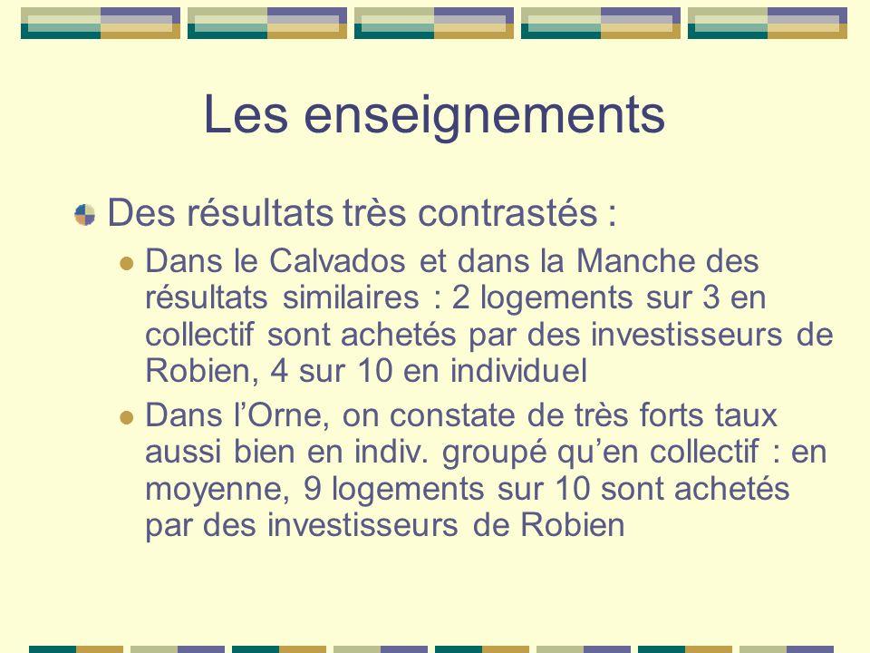 Les enseignements Des résultats très contrastés : Dans le Calvados et dans la Manche des résultats similaires : 2 logements sur 3 en collectif sont ac
