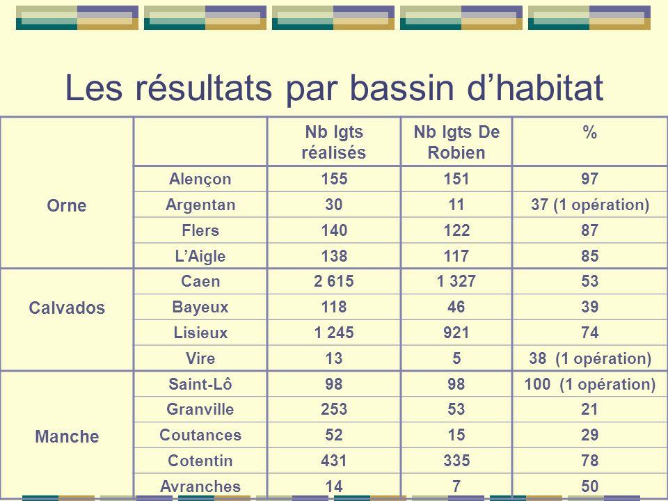 Les résultats par bassin dhabitat Nb lgts réalisés Nb lgts De Robien % Orne Alençon15515197 Argentan301137 (1 opération) Flers14012287 LAigle13811785 Calvados Caen2 6151 32753 Bayeux1184639 Lisieux1 24592174 Vire13538 (1 opération) Manche Saint-Lô98 100 (1 opération) Granville2535321 Coutances521529 Cotentin43133578 Avranches14750