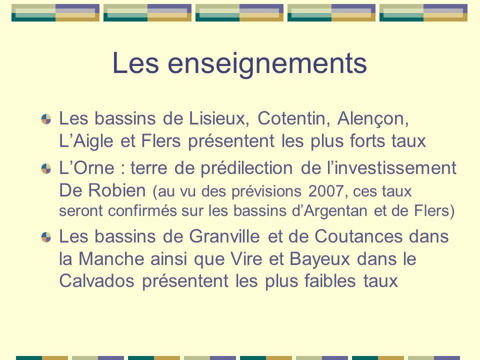 Les enseignements Les bassins de Lisieux, Cotentin, Alençon, LAigle et Flers présentent les plus forts taux LOrne : terre de prédilection de linvestissement De Robien (au vu des prévisions 2007, ces taux seront confirmés sur les bassins dArgentan et de Flers) Les bassins de Granville et de Coutances dans la Manche ainsi que Vire et Bayeux dans le Calvados présentent les plus faibles taux