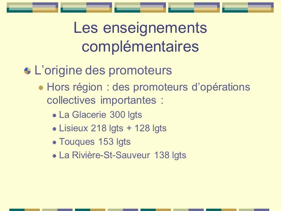 Les enseignements complémentaires Lorigine des promoteurs Hors région : des promoteurs dopérations collectives importantes : La Glacerie 300 lgts Lisi