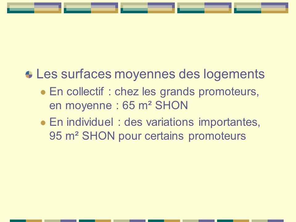 Les surfaces moyennes des logements En collectif : chez les grands promoteurs, en moyenne : 65 m² SHON En individuel : des variations importantes, 95 m² SHON pour certains promoteurs