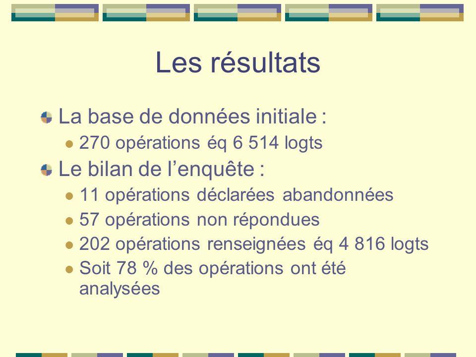 Les résultats La base de données initiale : 270 opérations éq 6 514 logts Le bilan de lenquête : 11 opérations déclarées abandonnées 57 opérations non
