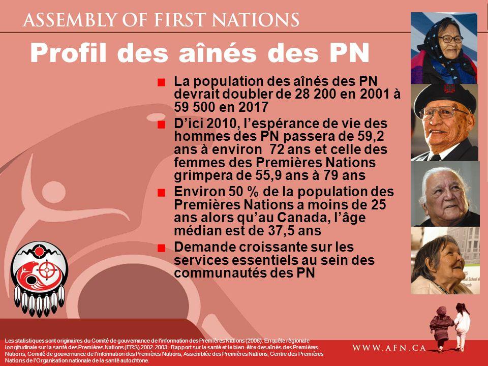Profil des aînés des PN La population des aînés des PN devrait doubler de 28 200 en 2001 à 59 500 en 2017 Dici 2010, lespérance de vie des hommes des