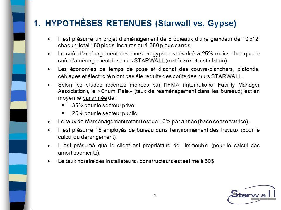 2 1.HYPOTHÈSES RETENUES (Starwall vs. Gypse) Il est présumé un projet daménagement de 5 bureaux dune grandeur de 10x12 chacun: total 150 pieds linéair